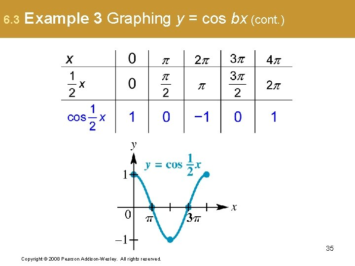 6. 3 Example 3 Graphing y = cos bx (cont. ) 35 Copyright ©