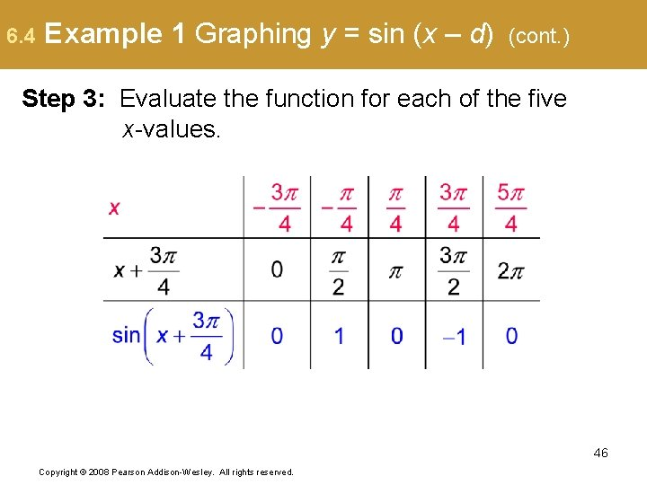 6. 4 Example 1 Graphing y = sin (x – d) (cont. ) Step