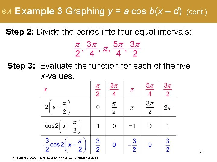 6. 4 Example 3 Graphing y = a cos b(x – d) (cont. )