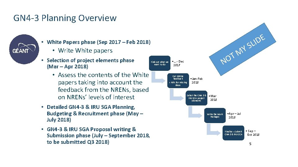 GN 4 -3 Planning Overview E D LI • White Papers phase (Sep 2017