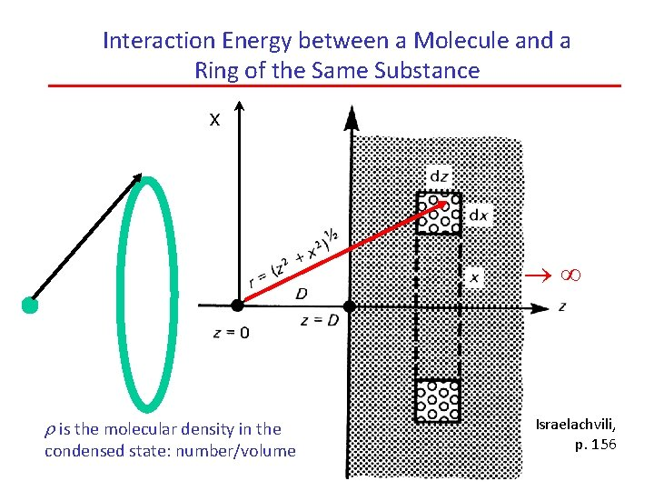 Interaction Energy between a Molecule and a Ring of the Same Substance x r