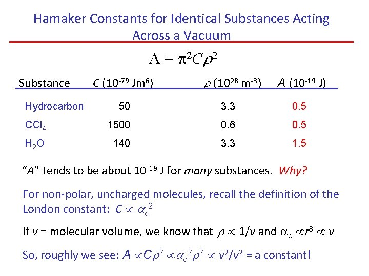 Hamaker Constants for Identical Substances Acting Across a Vacuum A = p 2 Cr