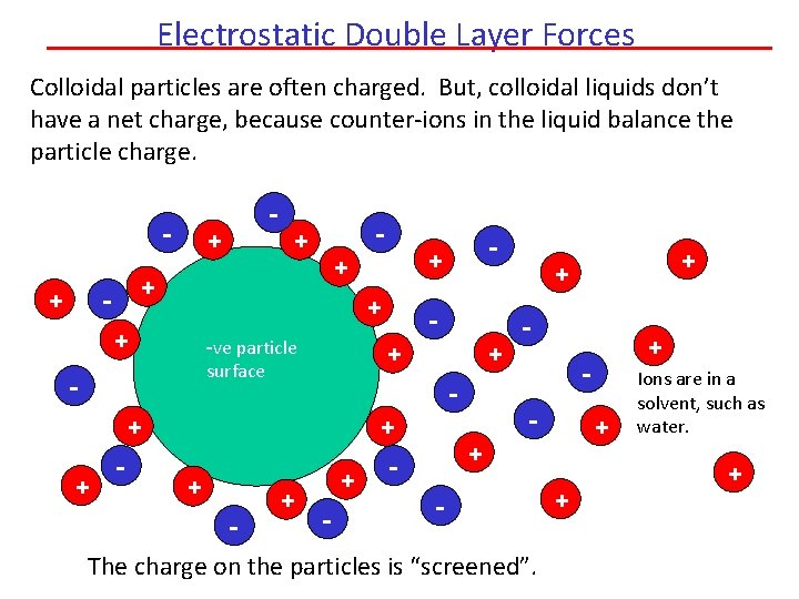 Electrostatic Double Layer Forces Colloidal particles are often charged. But, colloidal liquids don't have