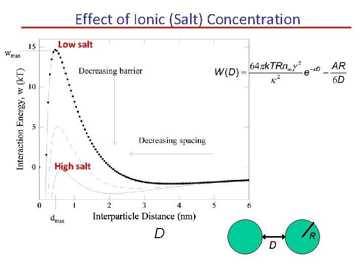 Effect of Ionic (Salt) Concentration Low salt High salt D D R