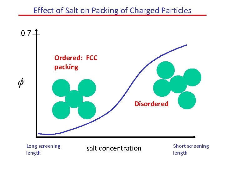 Effect of Salt on Packing of Charged Particles 0. 7 Ordered: FCC packing f
