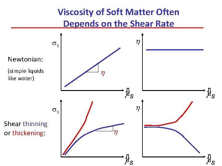 Viscosity of Soft Matter Often Depends on the Shear Rate h ss Newtonian: h