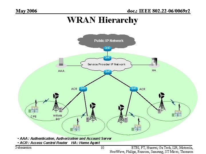 May 2006 doc. : IEEE 802. 22 -06/0069 r 2 WRAN Hierarchy Public IP