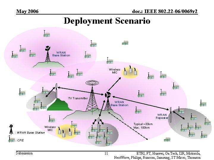 May 2006 doc. : IEEE 802. 22 -06/0069 r 2 Deployment Scenario WRAN Base