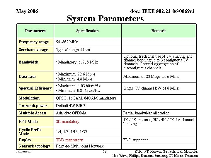 May 2006 Parameters doc. : IEEE 802. 22 -06/0069 r 2 System Parameters Specification