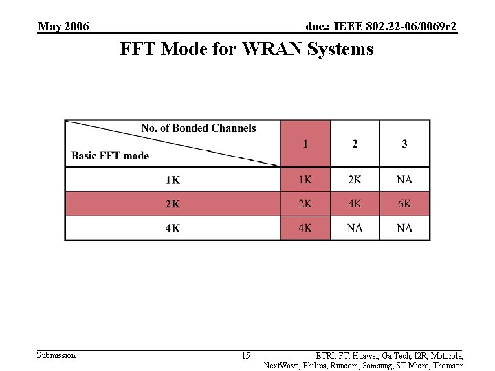 May 2006 doc. : IEEE 802. 22 -06/0069 r 2 FFT Mode for WRAN
