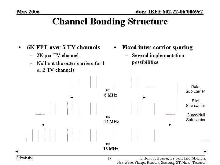 May 2006 doc. : IEEE 802. 22 -06/0069 r 2 Channel Bonding Structure •