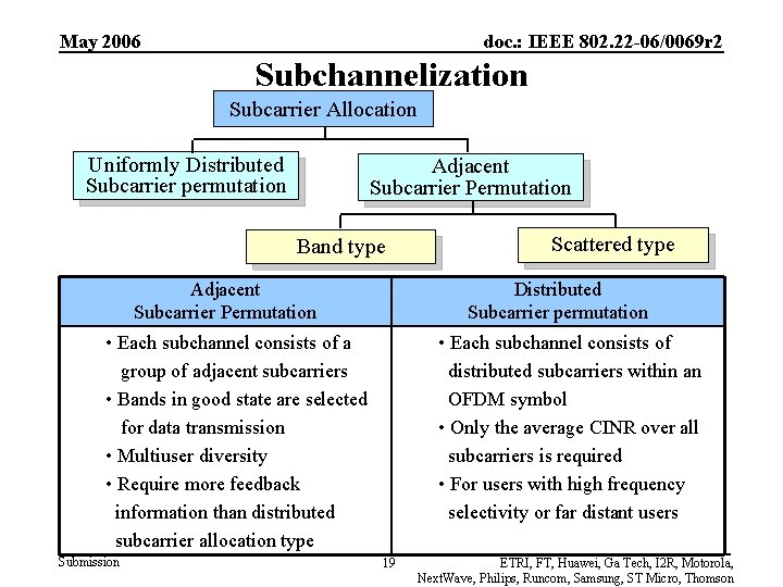 May 2006 doc. : IEEE 802. 22 -06/0069 r 2 Subchannelization Subcarrier Allocation Uniformly