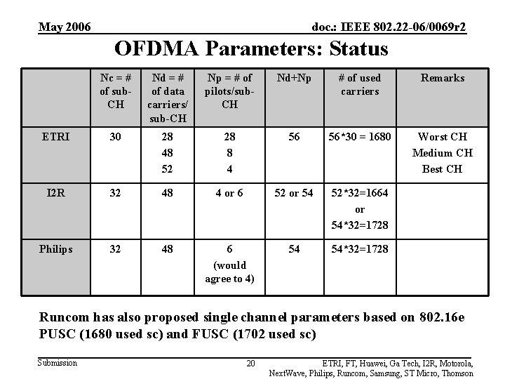 May 2006 doc. : IEEE 802. 22 -06/0069 r 2 OFDMA Parameters: Status Nc