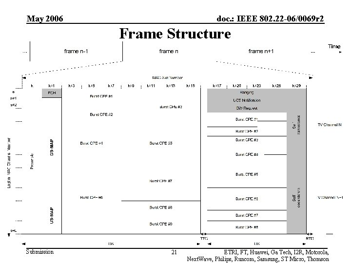 May 2006 doc. : IEEE 802. 22 -06/0069 r 2 Frame Structure Submission 21