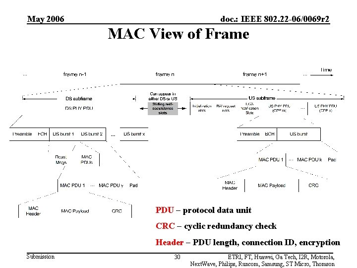 May 2006 doc. : IEEE 802. 22 -06/0069 r 2 MAC View of Frame
