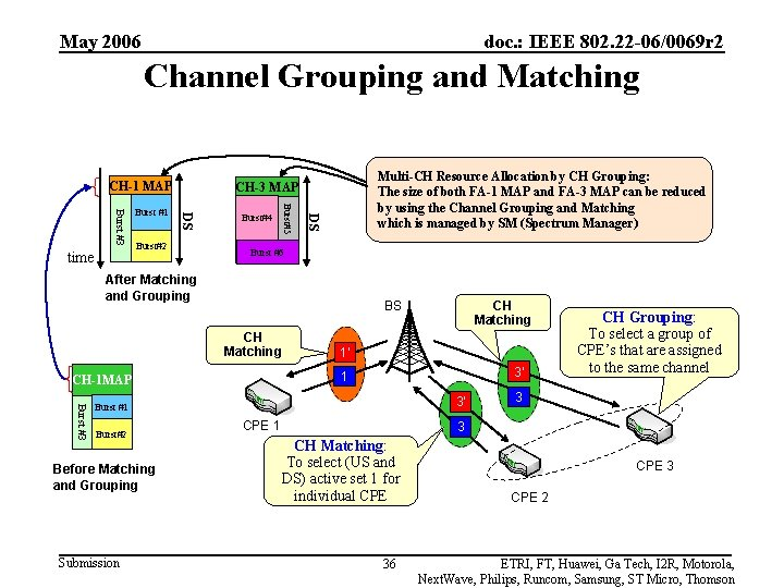 May 2006 doc. : IEEE 802. 22 -06/0069 r 2 Channel Grouping and Matching