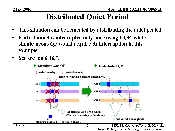 May 2006 doc. : IEEE 802. 22 -06/0069 r 2 Distributed Quiet Period •