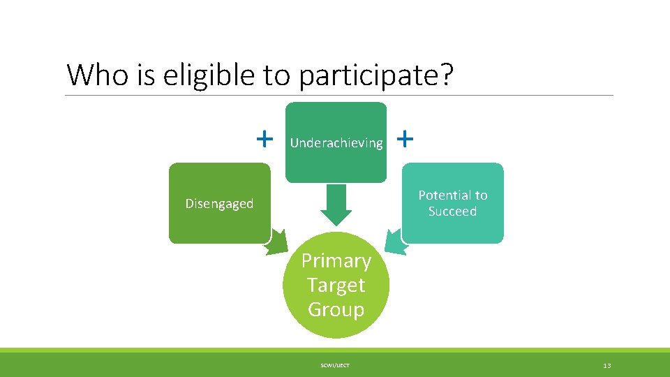 Who is eligible to participate? + Underachieving + Potential to Succeed Disengaged Primary Target