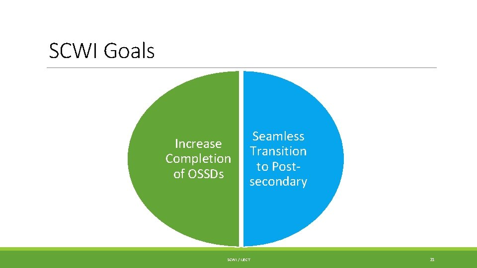 SCWI Goals Increase Completion of OSSDs Seamless Transition to Postsecondary SCWI / IJECT 21