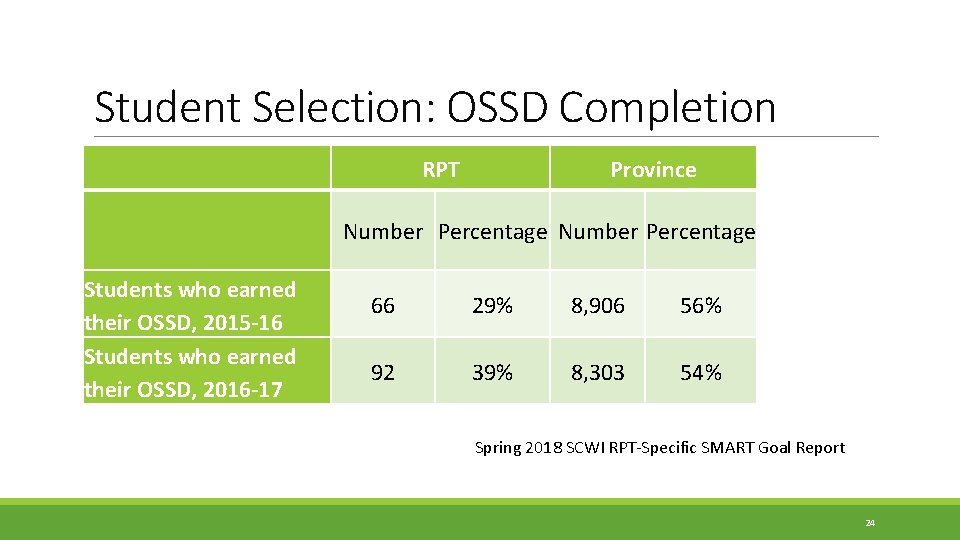 Student Selection: OSSD Completion RPT Province Number Percentage Students who earned their OSSD, 2015