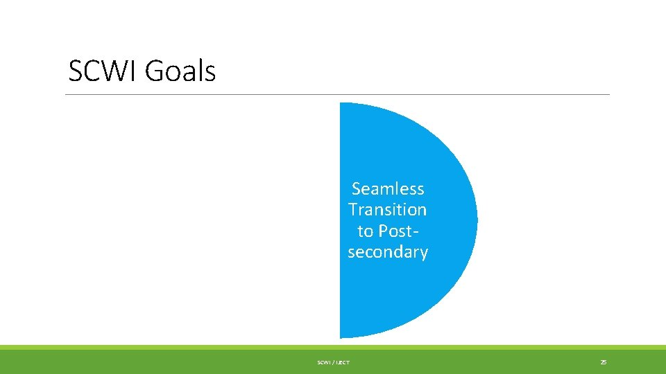 SCWI Goals Increase Completion of OSSDs Seamless Transition to Postsecondary SCWI / IJECT 25