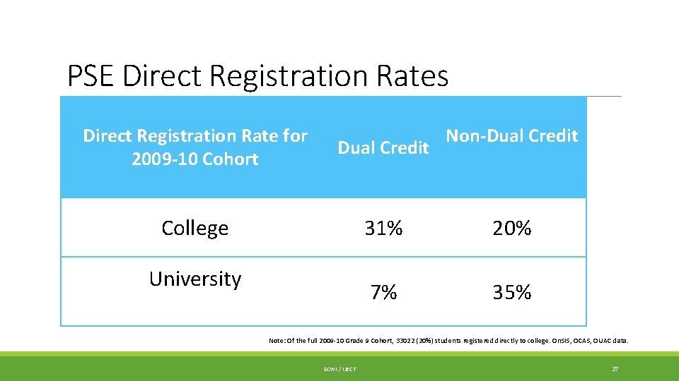 PSE Direct Registration Rates Direct Registration Rate for 2009 -10 Cohort Dual Credit College