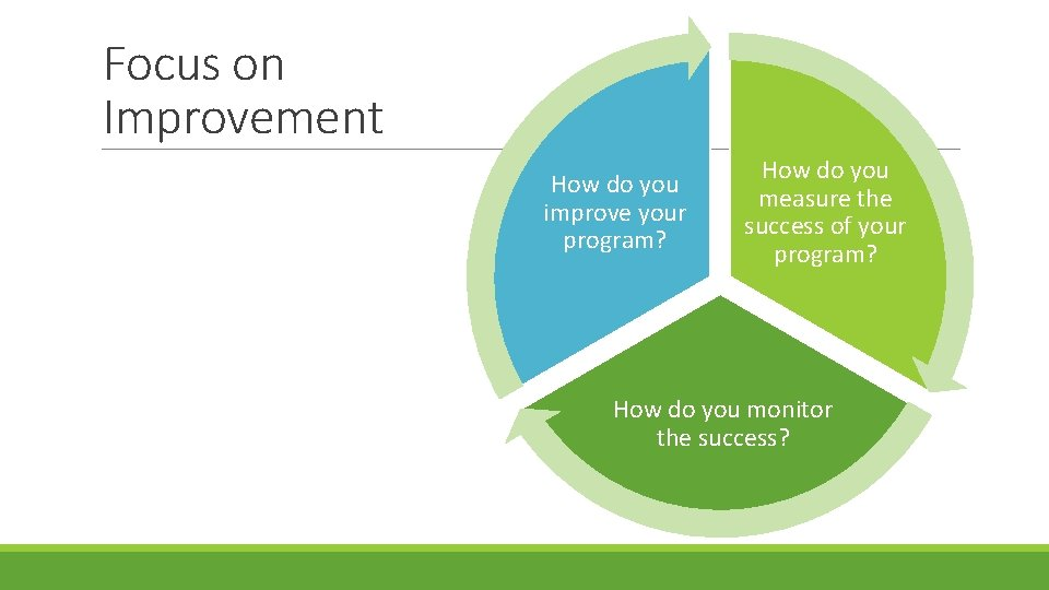 Focus on Improvement How do you improve your program? How do you measure the