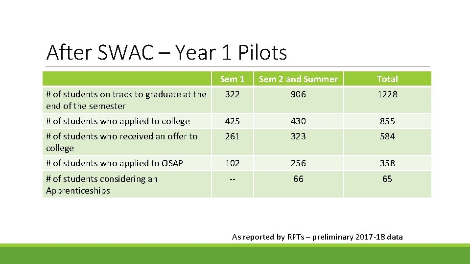 After SWAC – Year 1 Pilots Sem 1 Sem 2 and Summer Total #