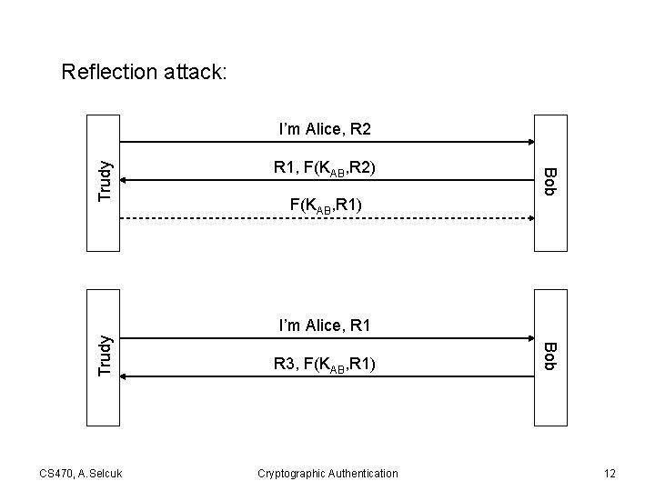 Reflection attack: R 1, F(KAB, R 2) F(KAB, R 1) Bob Trudy I'm Alice,