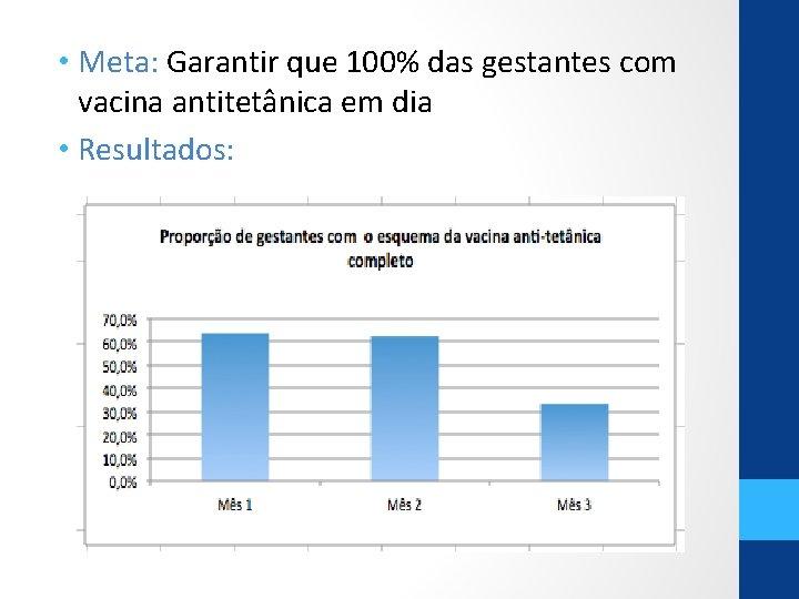 • Meta: Garantir que 100% das gestantes com vacina antitetânica em dia •