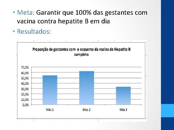 • Meta: Garantir que 100% das gestantes com vacina contra hepatite B em