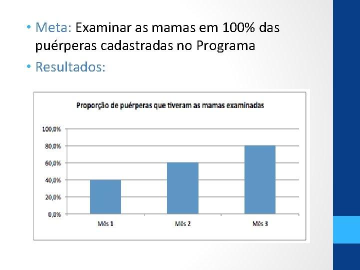 • Meta: Examinar as mamas em 100% das puérperas cadastradas no Programa •