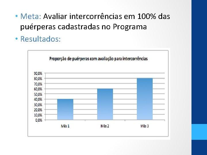 • Meta: Avaliar intercorrências em 100% das puérperas cadastradas no Programa • Resultados: