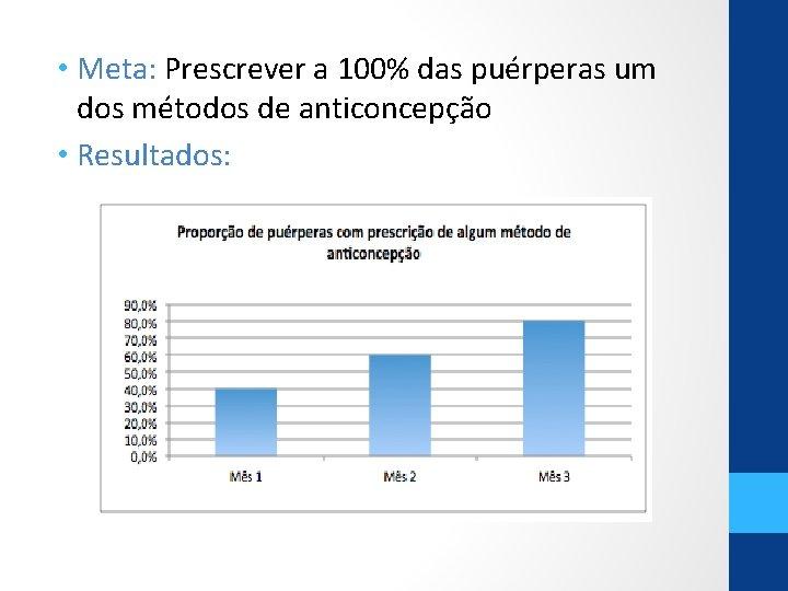 • Meta: Prescrever a 100% das puérperas um dos métodos de anticoncepção •