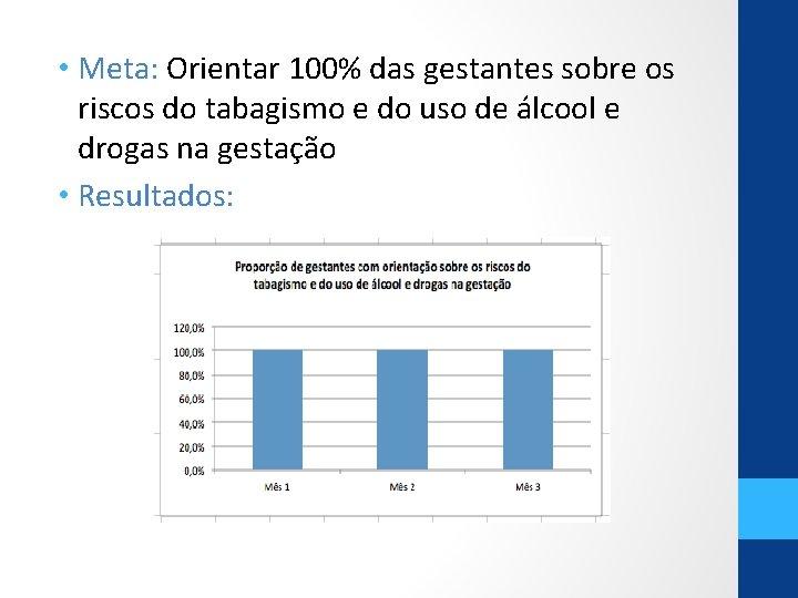 • Meta: Orientar 100% das gestantes sobre os riscos do tabagismo e do
