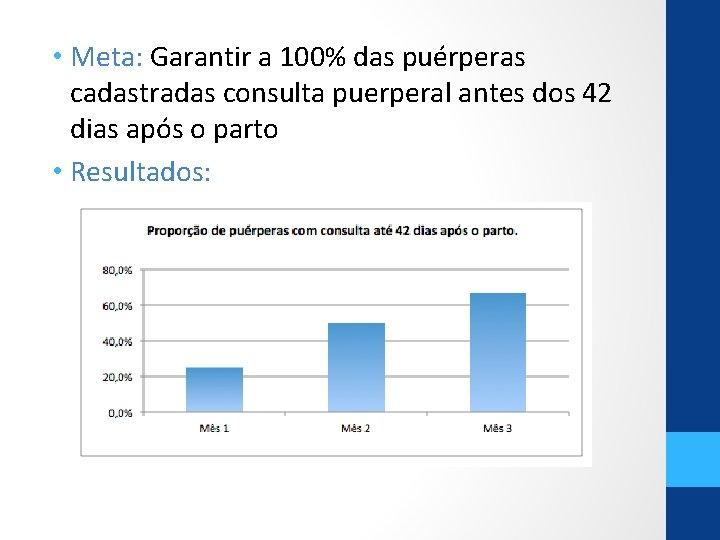 • Meta: Garantir a 100% das puérperas cadastradas consulta puerperal antes dos 42