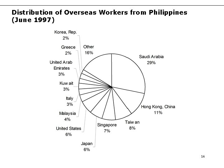 Distribution of Overseas Workers from Philippines (June 1997) 16