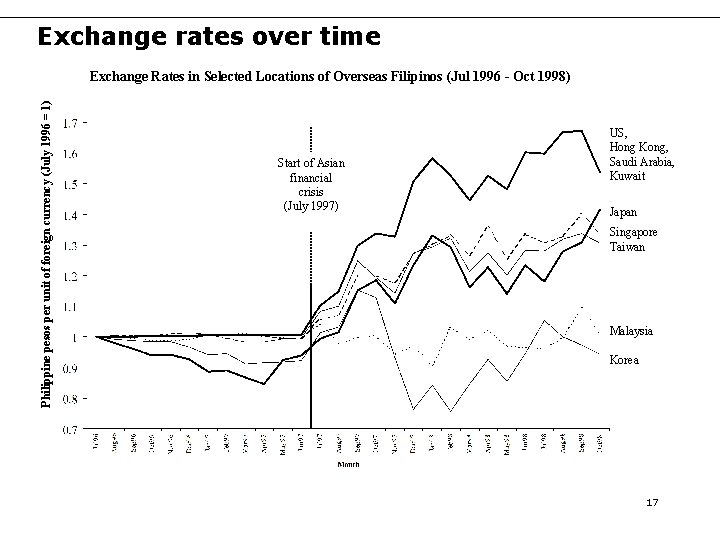 Exchange rates over time Philippine pesos per unit of foreign currency (July 1996 =