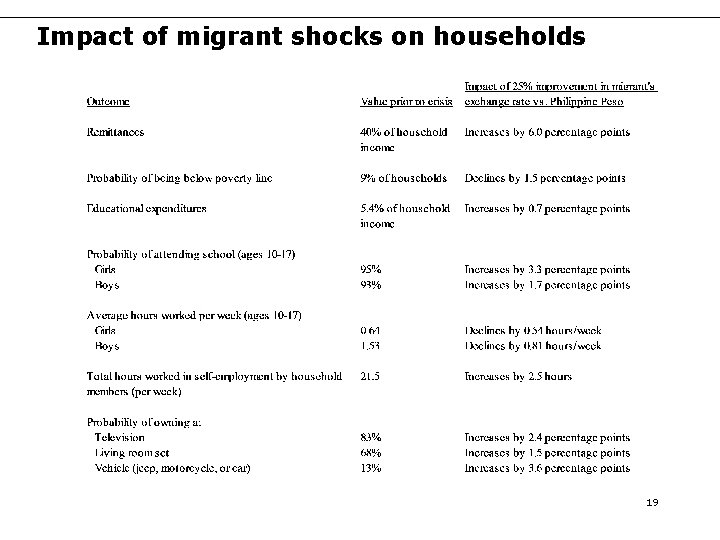 Impact of migrant shocks on households 19