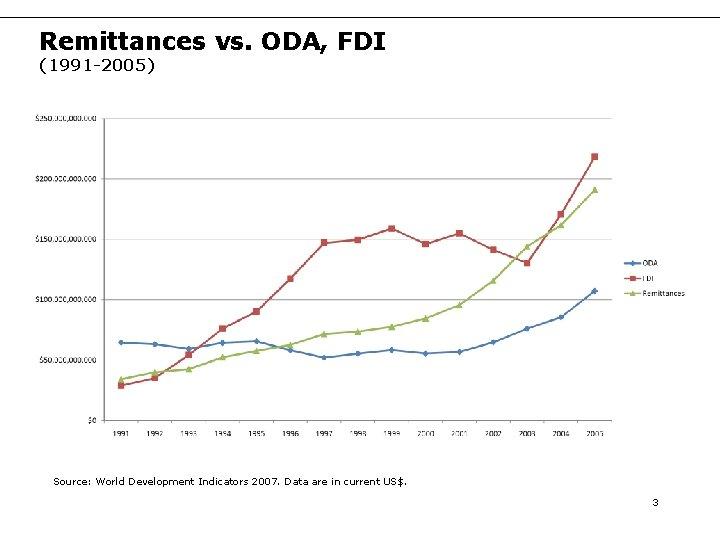 Remittances vs. ODA, FDI (1991 -2005) Source: World Development Indicators 2007. Data are in