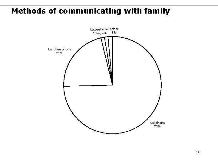 Methods of communicating with family Letters. Email Other 1% 1% 1% Landline phone 22%