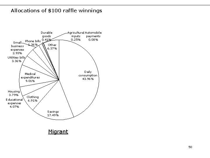 Allocations of $100 raffle winnings Durable goods 0. 41% Phone bills Small 1. 36%