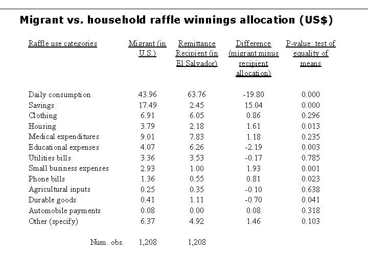 Migrant vs. household raffle winnings allocation (US$) Raffle use categories Daily consumption Savings Clothing