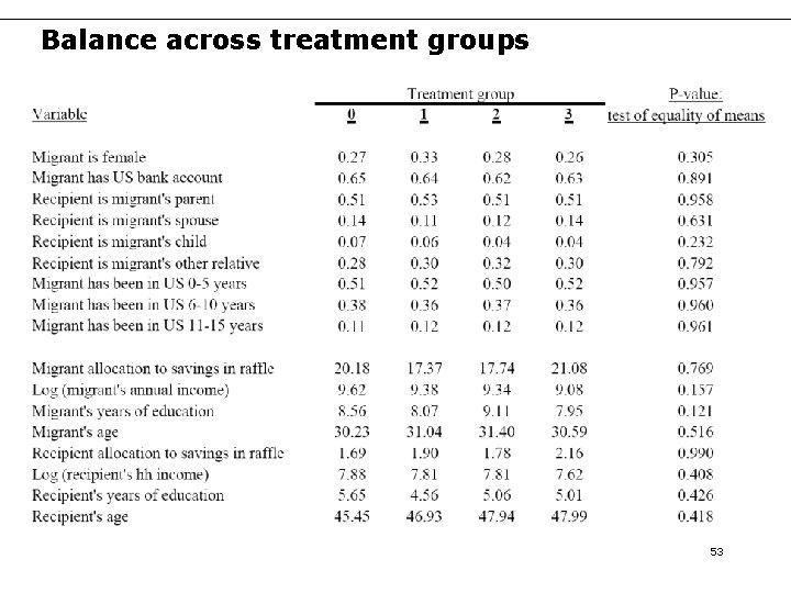 Balance across treatment groups 53
