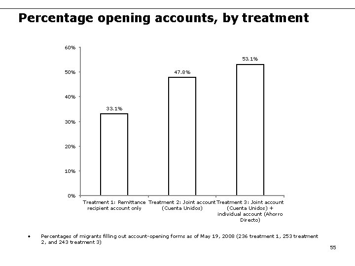 Percentage opening accounts, by treatment 60% 53. 1% 47. 8% 50% 40% 33. 1%