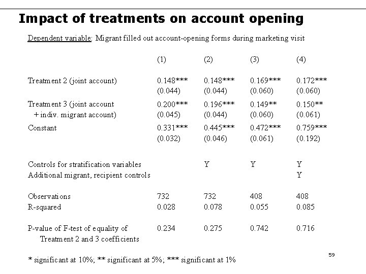 Impact of treatments on account opening Dependent variable: Migrant filled out account-opening forms during