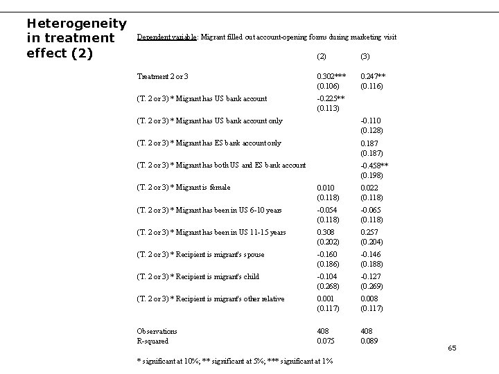 Heterogeneity in treatment effect (2) Dependent variable: Migrant filled out account-opening forms during marketing