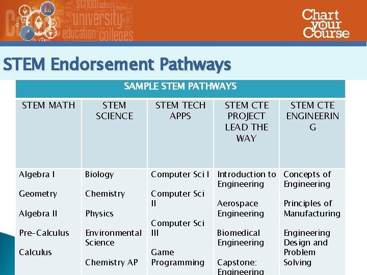 STEM Endorsement Pathways SAMPLE STEM PATHWAYS STEM MATH STEM SCIENCE STEM TECH APPS Algebra