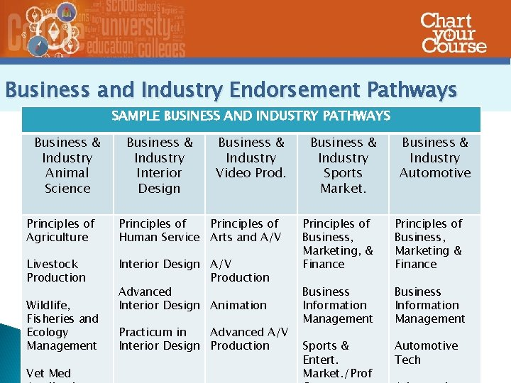 Business and Industry Endorsement Pathways SAMPLE BUSINESS AND INDUSTRY PATHWAYS Business & Industry Animal