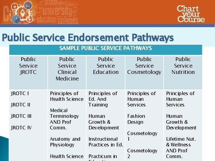 Public Service Endorsement Pathways SAMPLE PUBLIC SERVICE PATHWAYS Public Service JROTC III JROTC IV